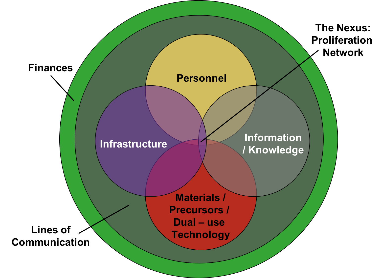 Profit-Minded Suppliers: Convergence of IED Facilitation and